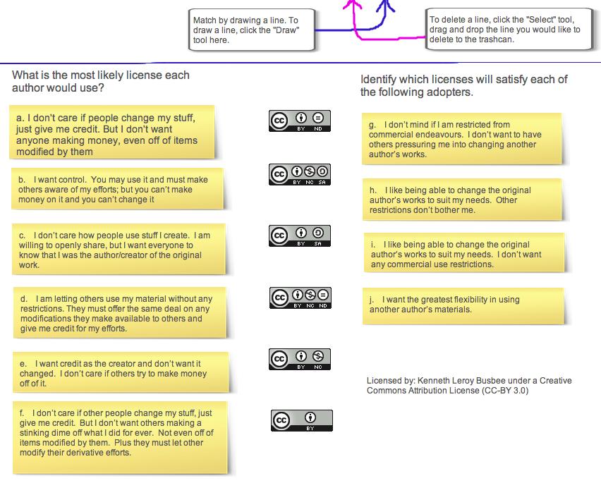 Scenario License Matching Activity