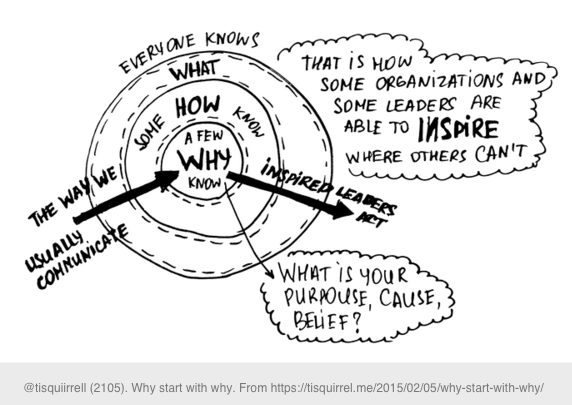 Annotated version of Sinek's golden circle diagram