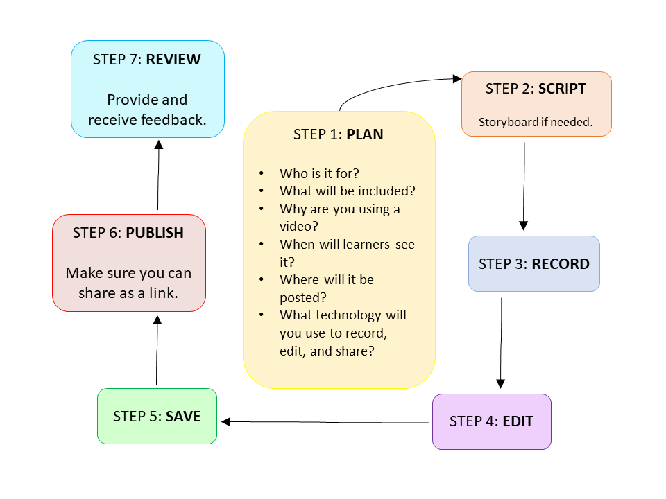 7 step flowchart